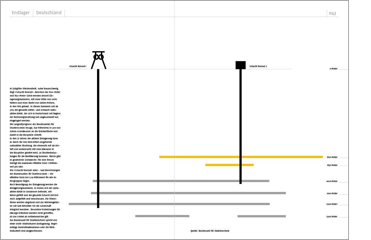 Erdgeschoss Grafik | Esther Gonstalla | Buchgestaltung | Das Atombuch