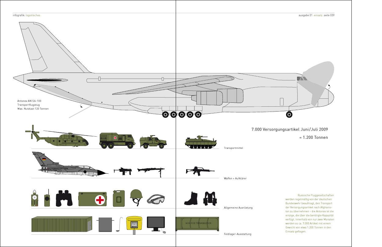 Erdgeschoss Grafik | Esther Gonstalla | Infografik | Magazin Einsatz – Logistik eines Militäreinsatzes