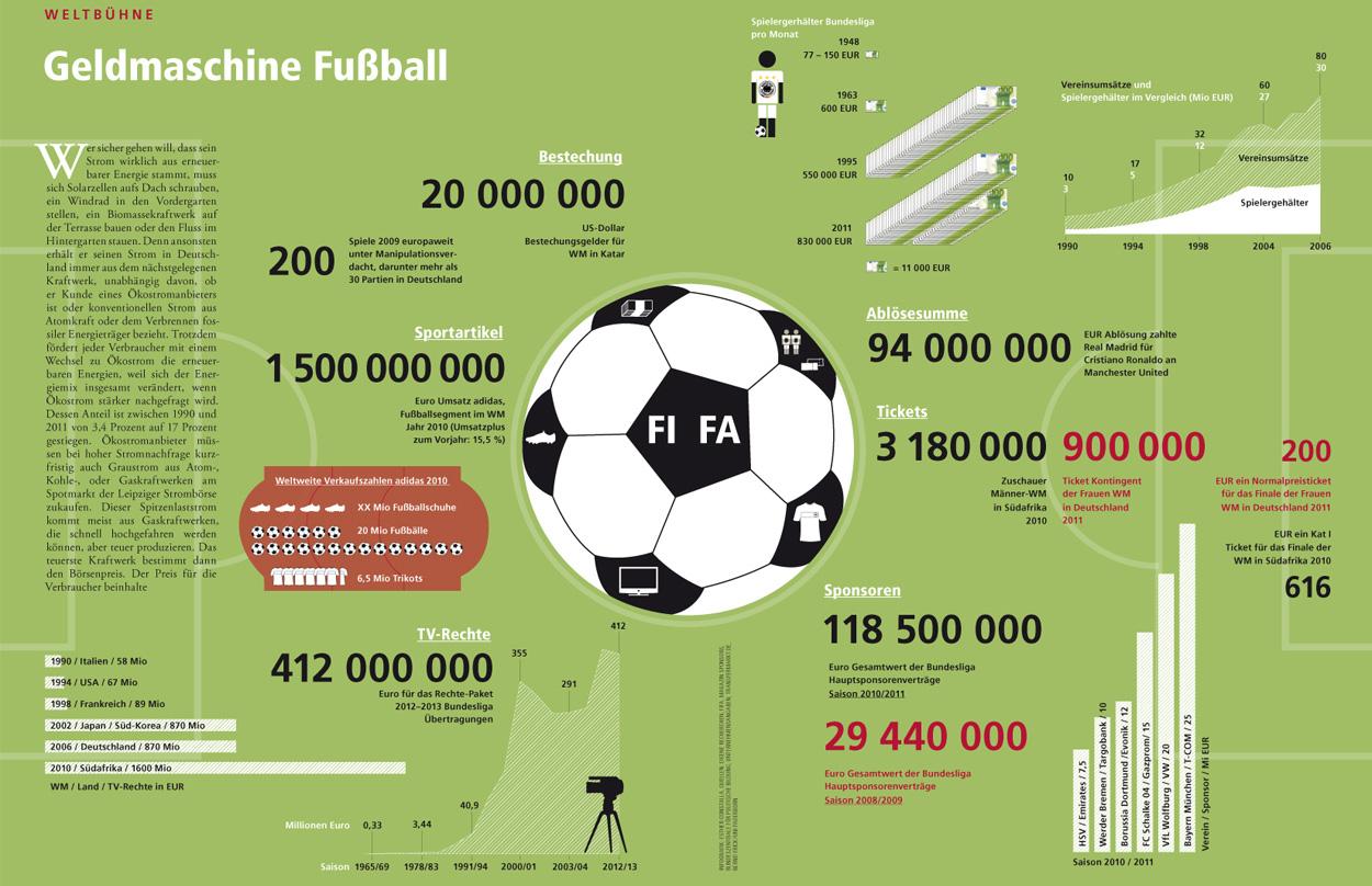 Erdgeschoss Grafik | Esther Gonstalla | Infografik | Cicero – Geldmaschine Fußball