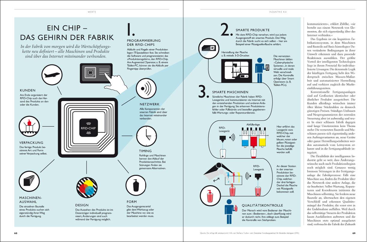 Erdgeschoss Grafik | Esther Gonstalla | Infographics | Werte – Industrie 4.0