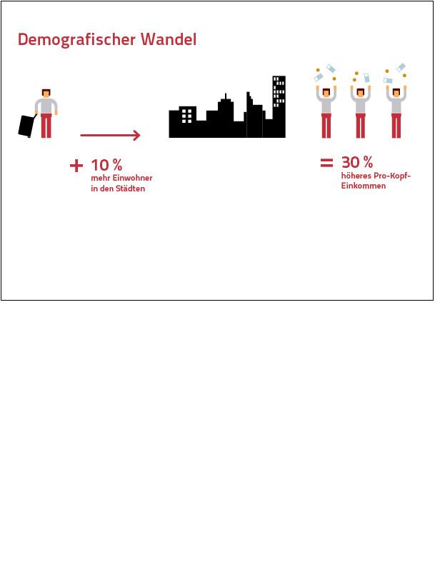 Erdgeschoss Grafik | Esther Gonstalla | Infografik | MPM – Megacities