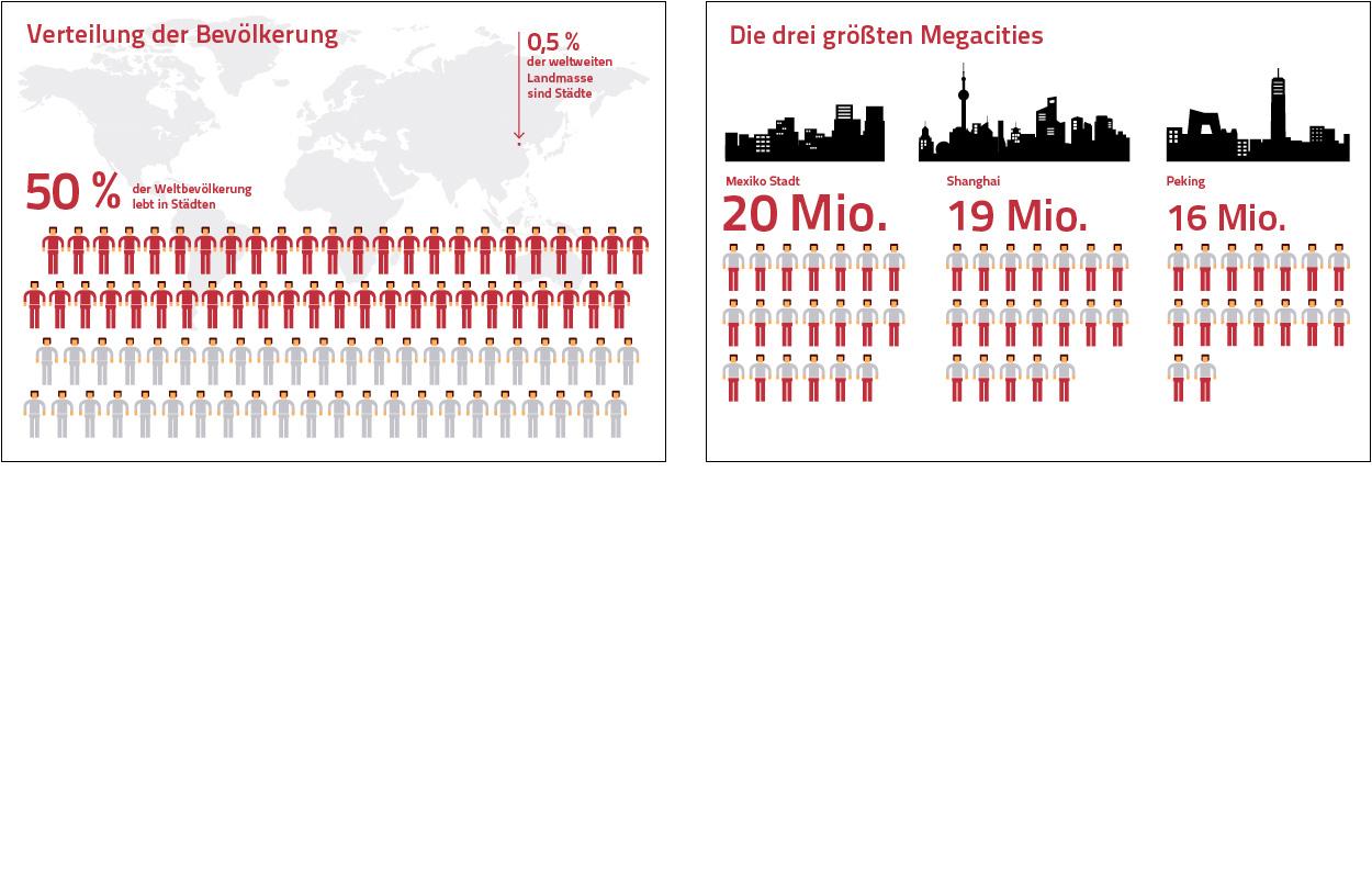 Erdgeschoss Grafik | Esther Gonstalla | Infographics | MPM – Megacities