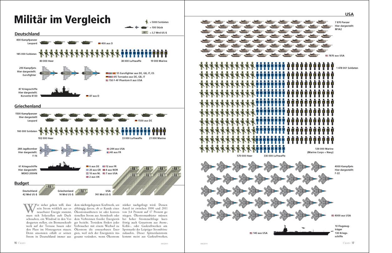 Erdgeschoss Grafik | Esther Gonstalla | Infografik | Cicero – Militär im Vergleich