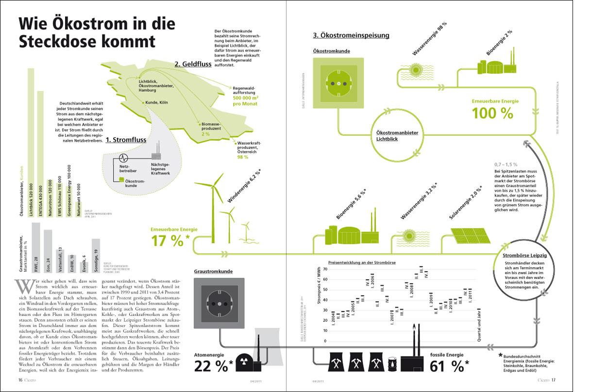 Erdgeschoss Grafik | Esther Gonstalla | Infografik | Cicero – Ökostrom