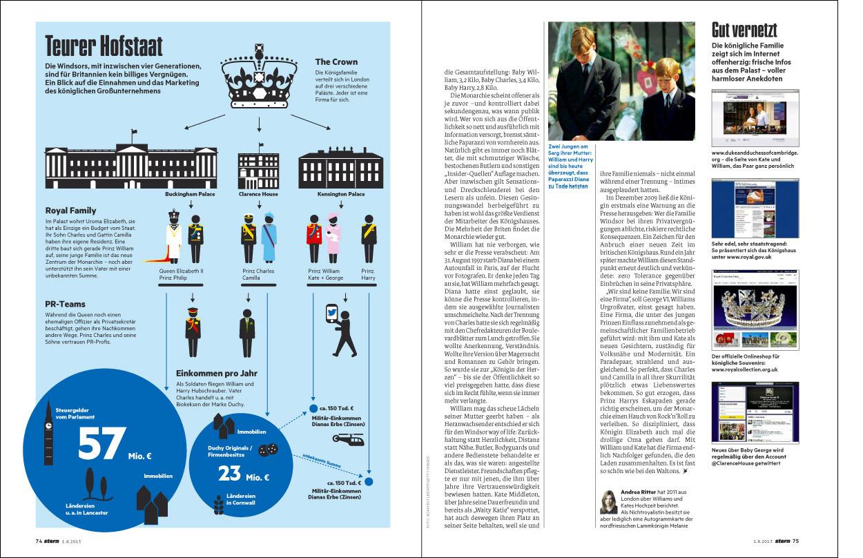 Erdgeschoss Grafik | Esther Gonstalla | Infografik | Stern – Royals