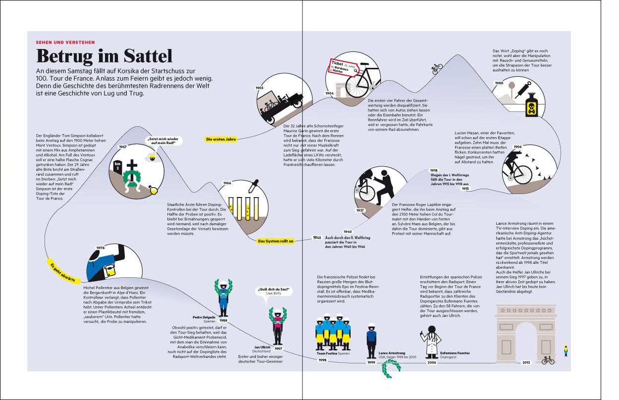 Erdgeschoss Grafik | Esther Gonstalla | Infographics | Stern – Infographic of the Week